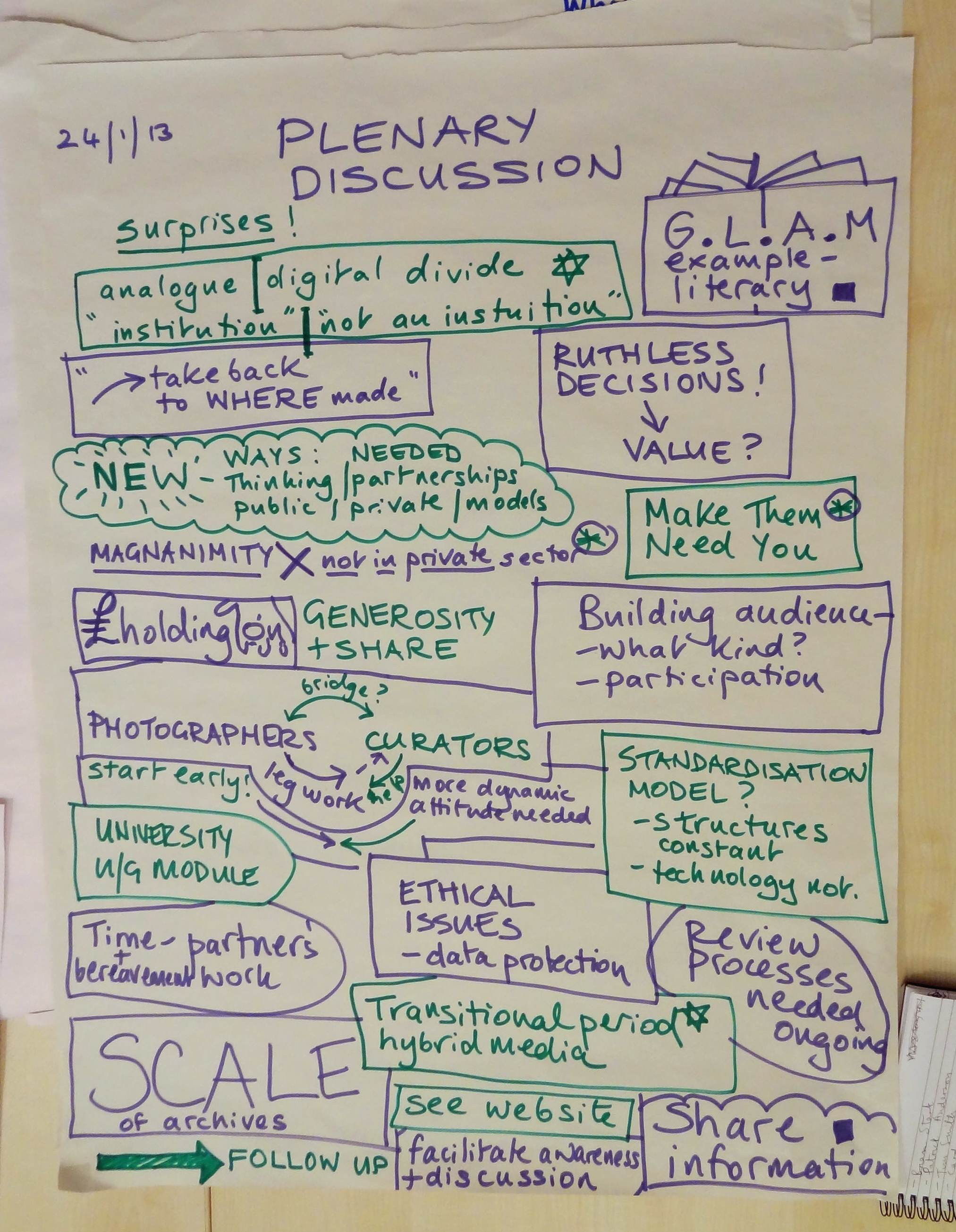 Summary of plenary discussion issues from Photographers' Legacy Project focus group